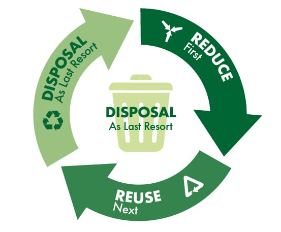 Davies Veterinary Specialists Sustainability News Reduce Reuse Recycle graphic